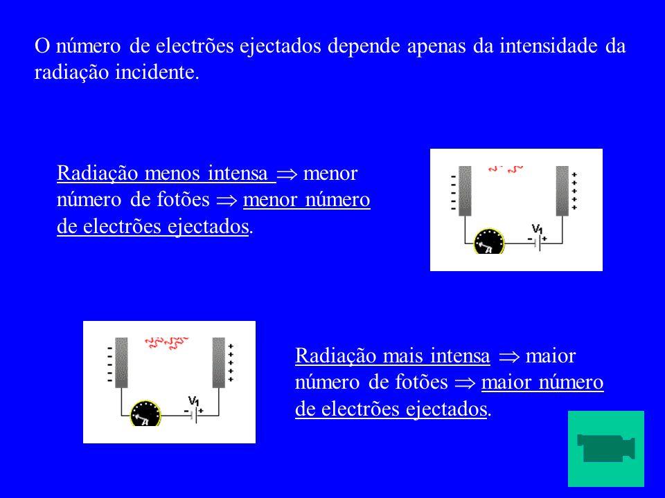O número de electrões ejectados depende apenas da intensidade da radiação incidente.