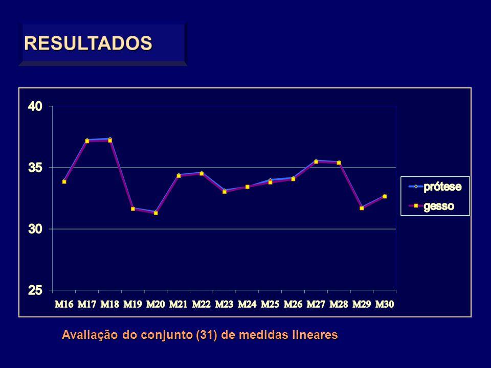RESULTADOS Avaliação do conjunto (31) de medidas lineares