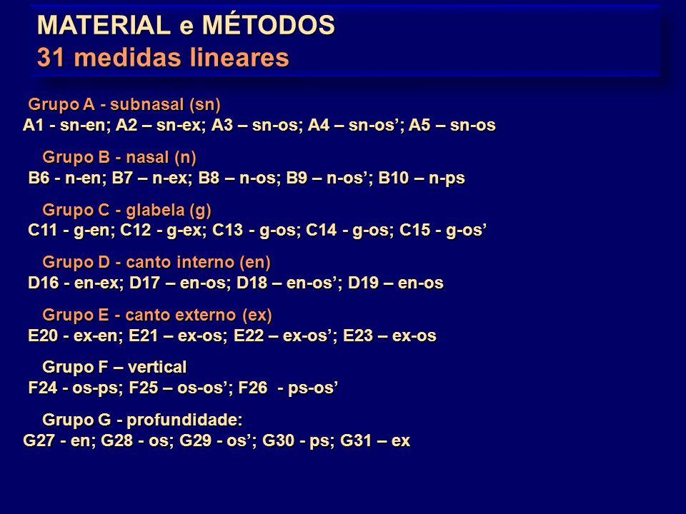 MATERIAL e MÉTODOS 31 medidas lineares Grupo A - subnasal (sn)