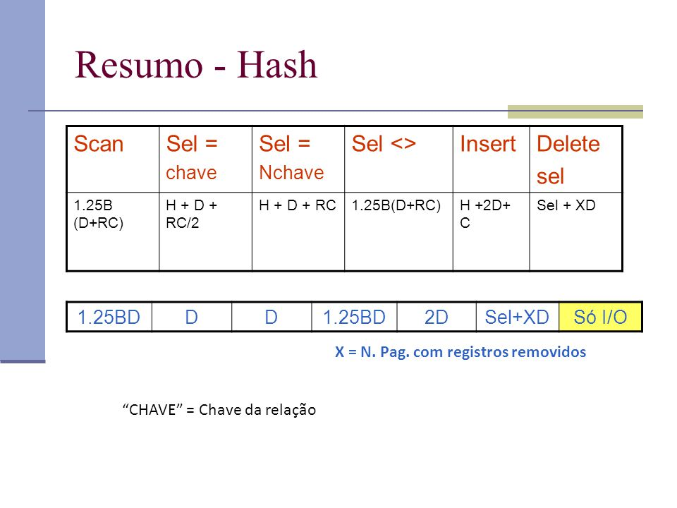 Resumo - Hash Scan Sel = Sel <> Insert Delete sel chave Nchave