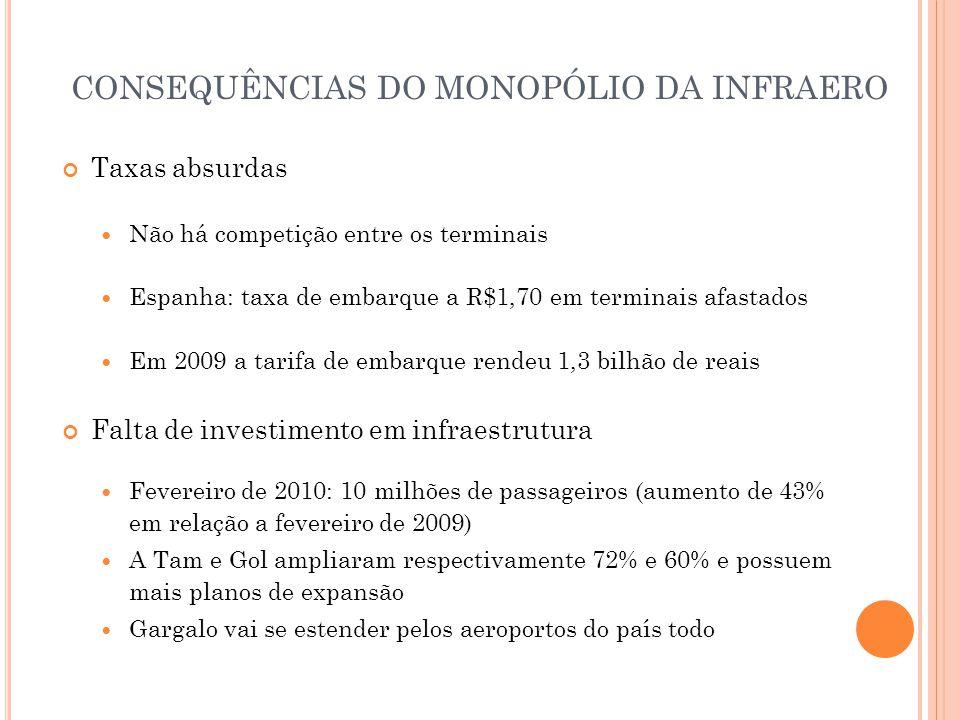 CONSEQUÊNCIAS DO MONOPÓLIO DA INFRAERO