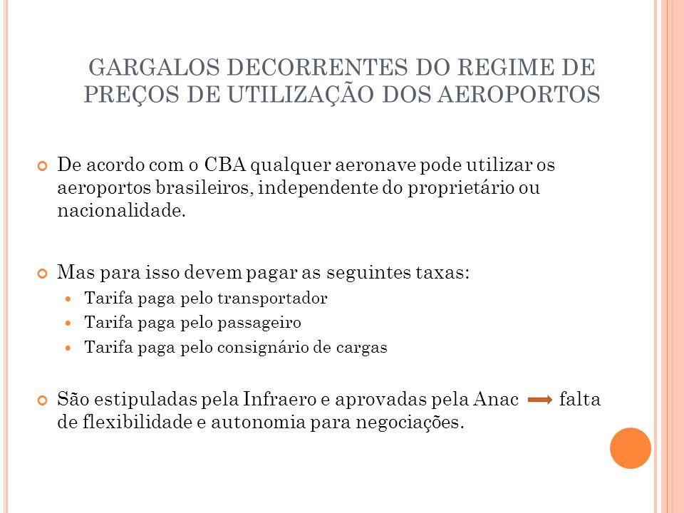 GARGALOS DECORRENTES DO REGIME DE PREÇOS DE UTILIZAÇÃO DOS AEROPORTOS