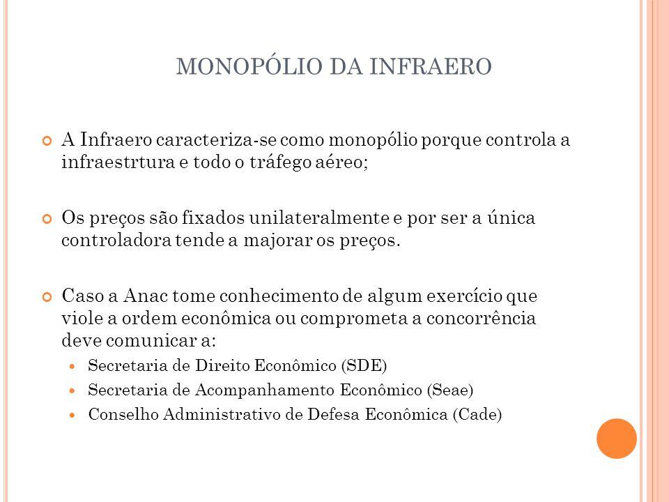 MONOPÓLIO DA INFRAERO A Infraero caracteriza-se como monopólio porque controla a infraestrtura e todo o tráfego aéreo;