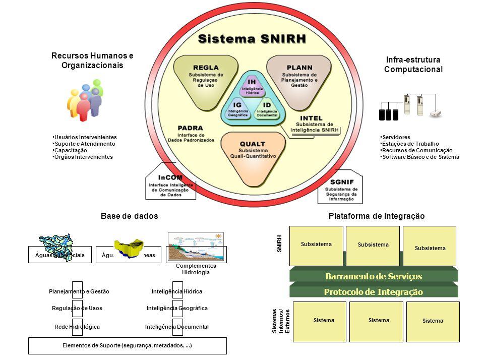 Recursos Humanos e Organizacionais Infra-estrutura Computacional
