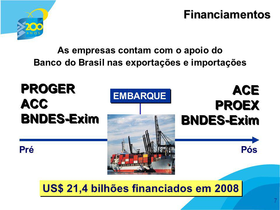 PROGER ACE ACC PROEX BNDES-Exim BNDES-Exim Financiamentos