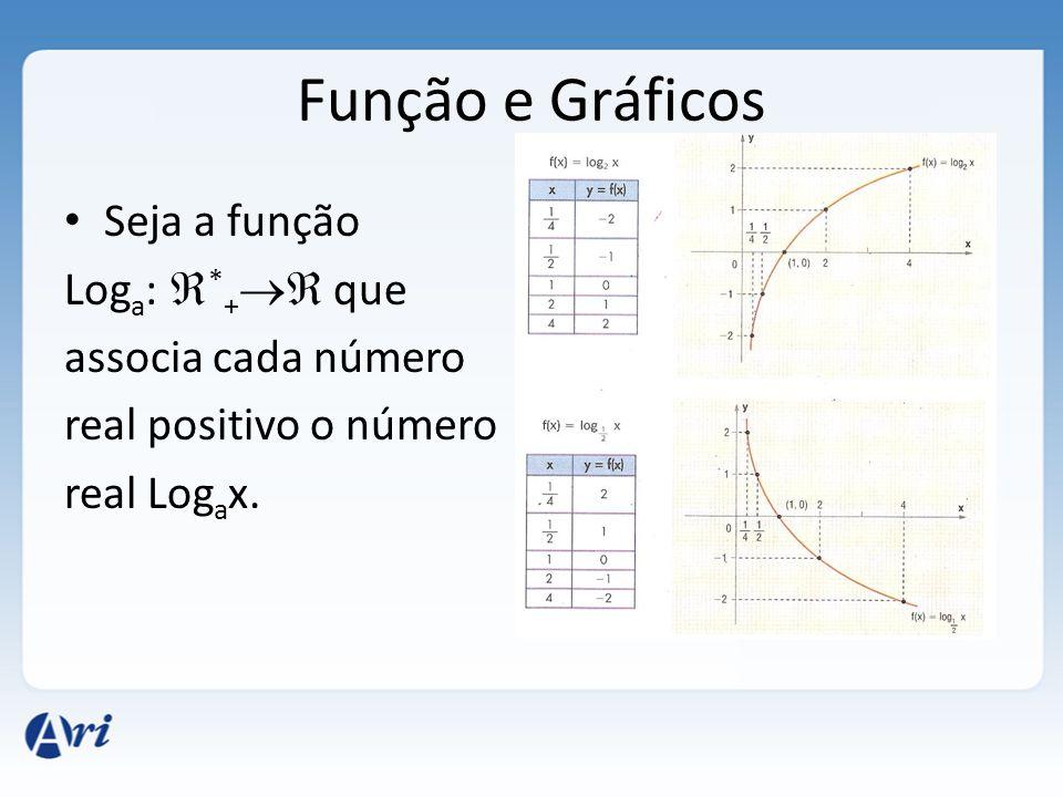 Função e Gráficos Seja a função Loga: *+ que associa cada número