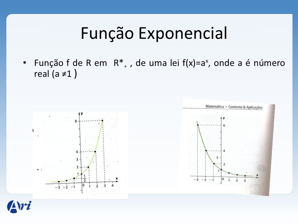 Função Exponencial Função f de R em R*+ , de uma lei f(x)=ax, onde a é número real (a ≠1 )