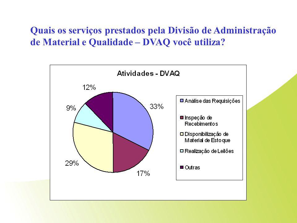 Questão 1 Quais os serviços prestados pela Divisão de Administração de Material e Qualidade – DVAQ você utiliza