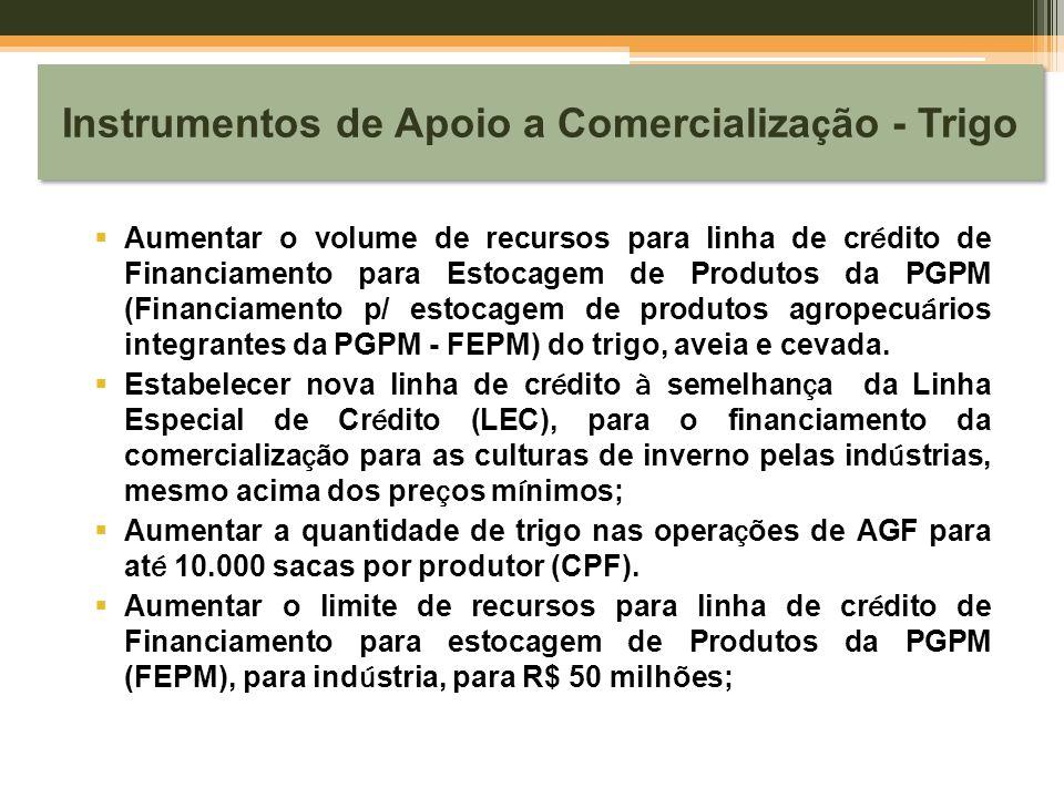 Instrumentos de Apoio a Comercialização - Trigo