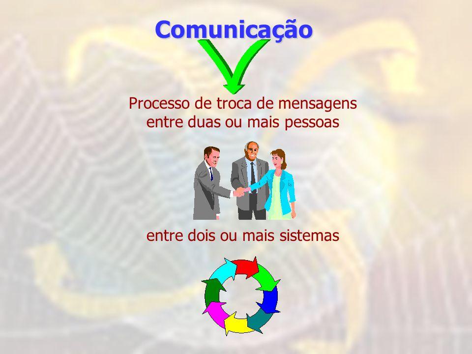 Comunicação Processo de troca de mensagens entre duas ou mais pessoas