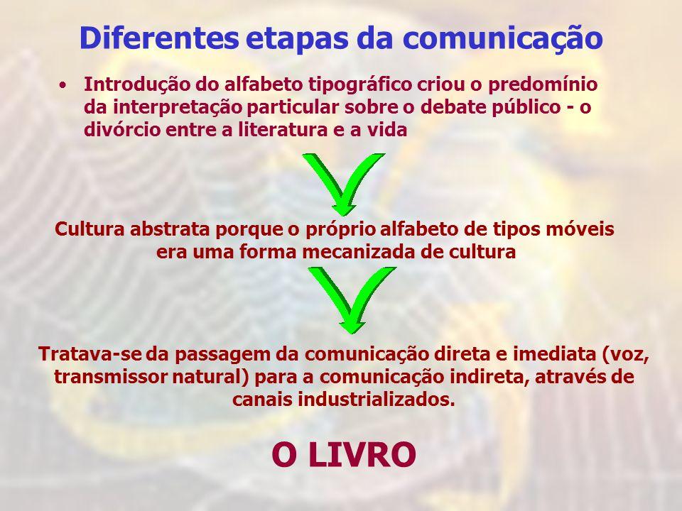 O LIVRO Diferentes etapas da comunicação
