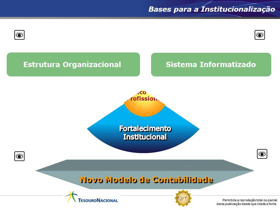 Estrutura Organizacional Sistema Informatizado