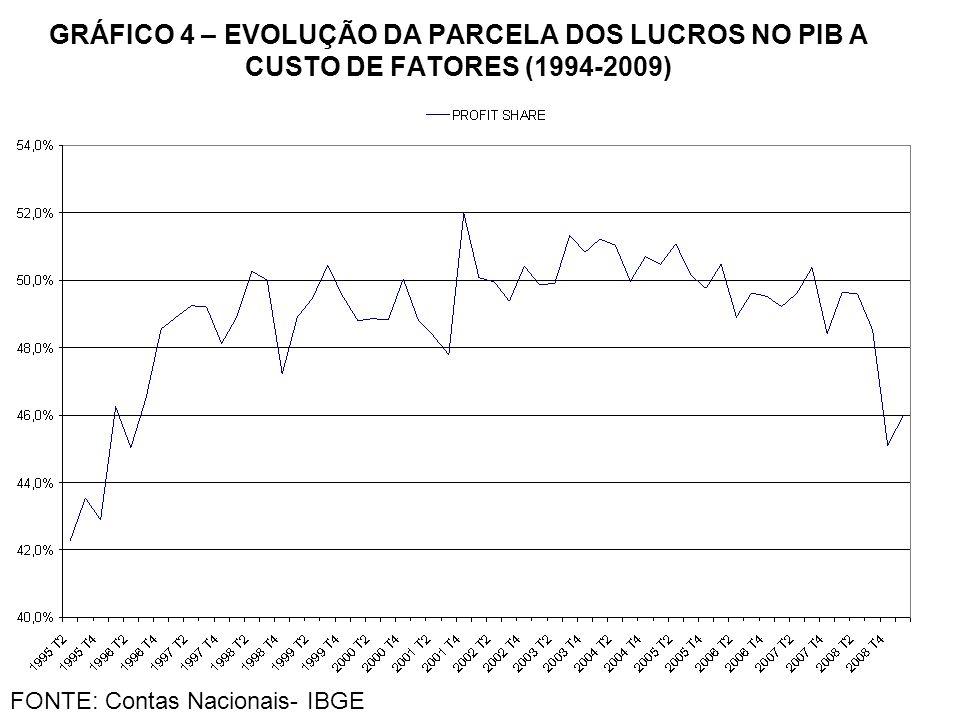 GRÁFICO 4 – EVOLUÇÃO DA PARCELA DOS LUCROS NO PIB A CUSTO DE FATORES (1994-2009)