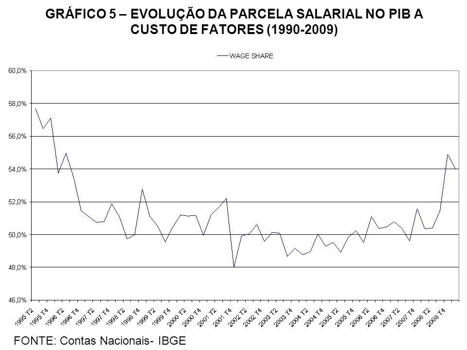 GRÁFICO 5 – EVOLUÇÃO DA PARCELA SALARIAL NO PIB A CUSTO DE FATORES (1990-2009)