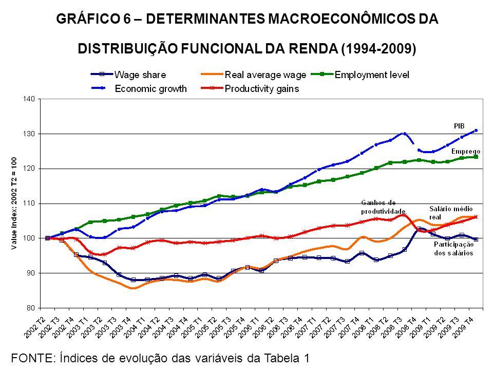 GRÁFICO 6 – DETERMINANTES MACROECONÔMICOS DA DISTRIBUIÇÃO FUNCIONAL DA RENDA (1994-2009)