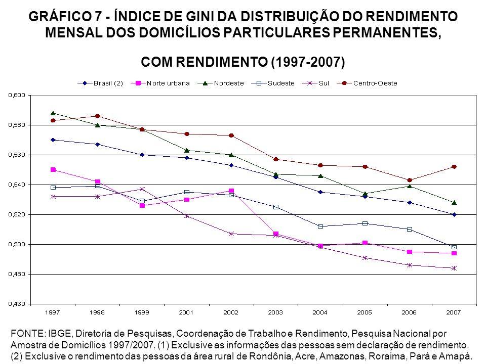 GRÁFICO 7 - ÍNDICE DE GINI DA DISTRIBUIÇÃO DO RENDIMENTO MENSAL DOS DOMICÍLIOS PARTICULARES PERMANENTES, COM RENDIMENTO (1997-2007)