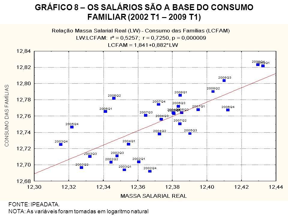 GRÁFICO 8 – OS SALÁRIOS SÃO A BASE DO CONSUMO FAMILIAR (2002 T1 – 2009 T1)
