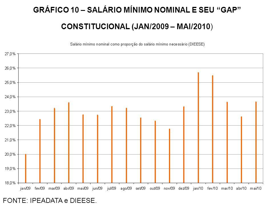 GRÁFICO 10 – SALÁRIO MÍNIMO NOMINAL E SEU GAP CONSTITUCIONAL (JAN/2009 – MAI/2010)