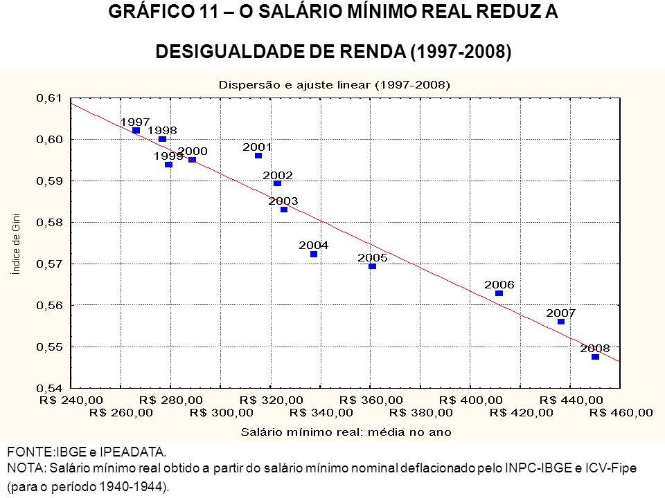 GRÁFICO 11 – O SALÁRIO MÍNIMO REAL REDUZ A DESIGUALDADE DE RENDA (1997-2008)