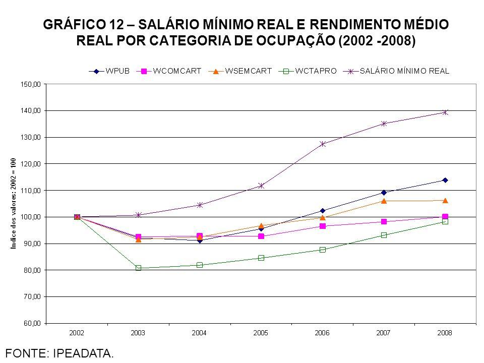 GRÁFICO 12 – SALÁRIO MÍNIMO REAL E RENDIMENTO MÉDIO REAL POR CATEGORIA DE OCUPAÇÃO (2002 -2008)