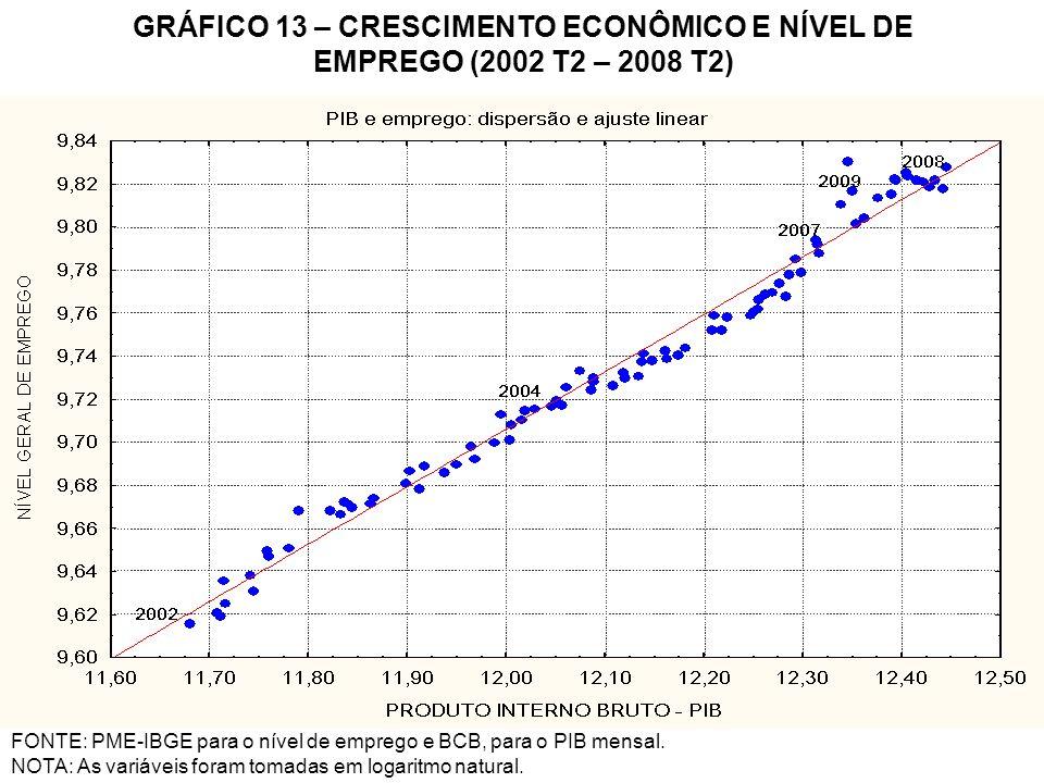 GRÁFICO 13 – CRESCIMENTO ECONÔMICO E NÍVEL DE EMPREGO (2002 T2 – 2008 T2)