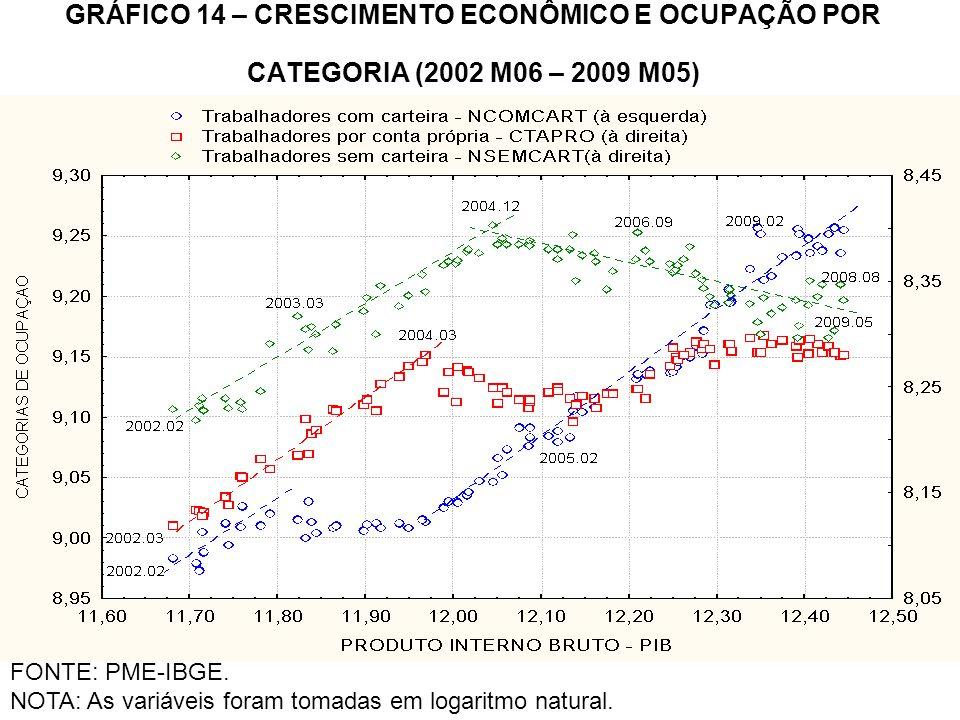 GRÁFICO 14 – CRESCIMENTO ECONÔMICO E OCUPAÇÃO POR CATEGORIA (2002 M06 – 2009 M05)