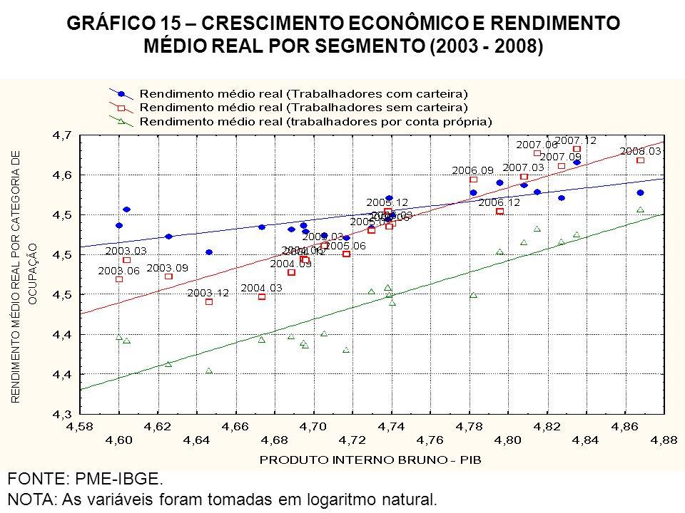 GRÁFICO 15 – CRESCIMENTO ECONÔMICO E RENDIMENTO MÉDIO REAL POR SEGMENTO (2003 - 2008)
