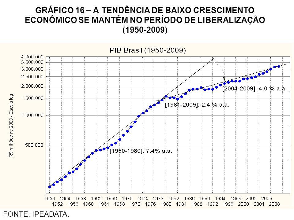 GRÁFICO 16 – A TENDÊNCIA DE BAIXO CRESCIMENTO ECONÔMICO SE MANTÉM NO PERÍODO DE LIBERALIZAÇÃO (1950-2009)