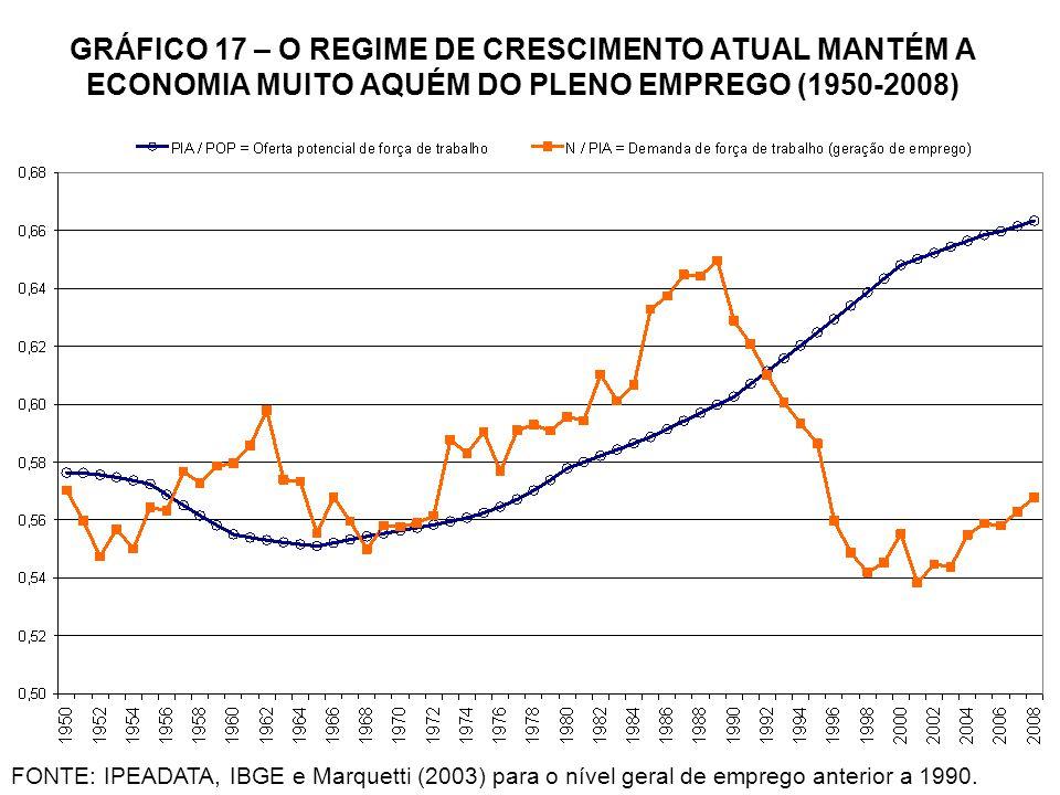 GRÁFICO 17 – O REGIME DE CRESCIMENTO ATUAL MANTÉM A ECONOMIA MUITO AQUÉM DO PLENO EMPREGO (1950-2008)