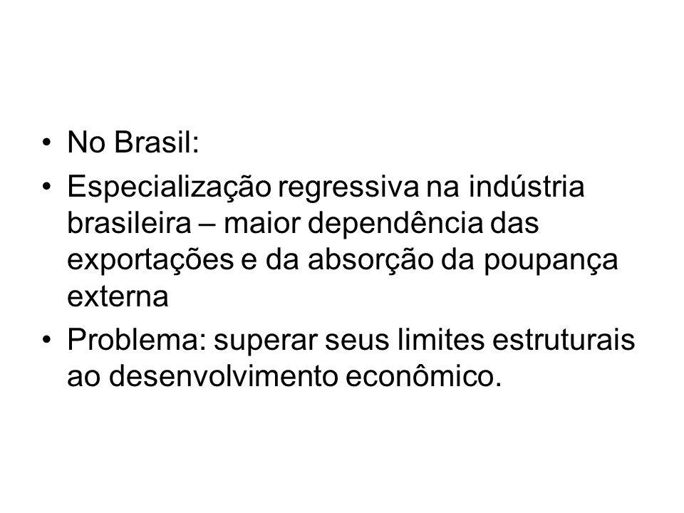 No Brasil: Especialização regressiva na indústria brasileira – maior dependência das exportações e da absorção da poupança externa.