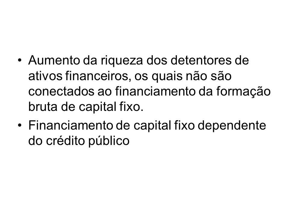Aumento da riqueza dos detentores de ativos financeiros, os quais não são conectados ao financiamento da formação bruta de capital fixo.