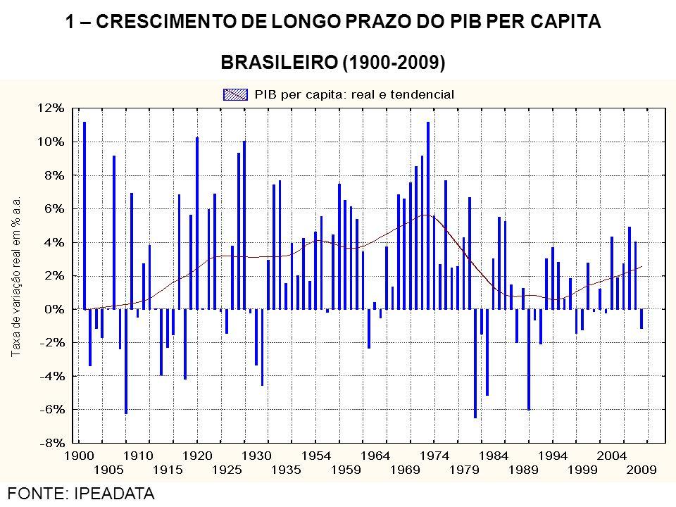 1 – CRESCIMENTO DE LONGO PRAZO DO PIB PER CAPITA BRASILEIRO (1900-2009)
