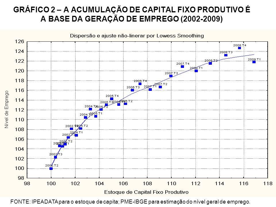 GRÁFICO 2 – A ACUMULAÇÃO DE CAPITAL FIXO PRODUTIVO É A BASE DA GERAÇÃO DE EMPREGO (2002-2009)