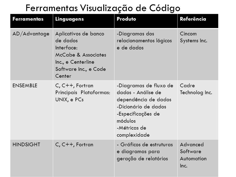 Ferramentas Visualização de Código