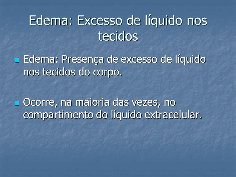Edema: Excesso de líquido nos tecidos