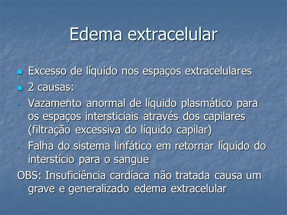 Edema extracelular Excesso de líquido nos espaços extracelulares