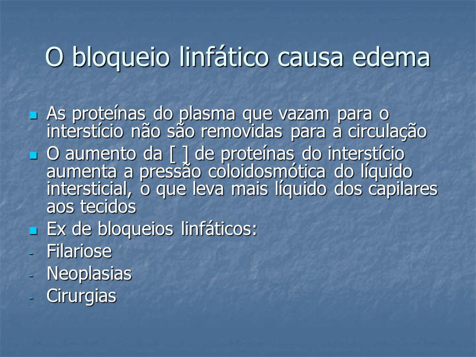 O bloqueio linfático causa edema
