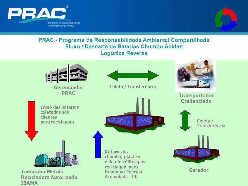 PRAC - Programa de Responsabilidade Ambiental Compartilhada Fluxo / Descarte de Baterias Chumbo Ácidas Logística Reversa