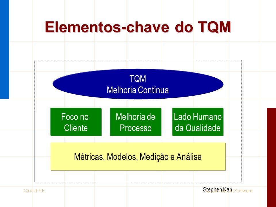 Elementos-chave do TQM