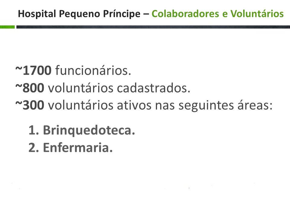 Hospital Pequeno Príncipe – Colaboradores e Voluntários