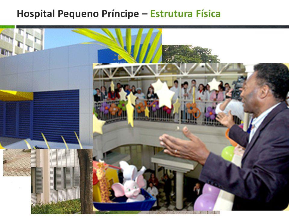 Hospital Pequeno Príncipe – Estrutura Física