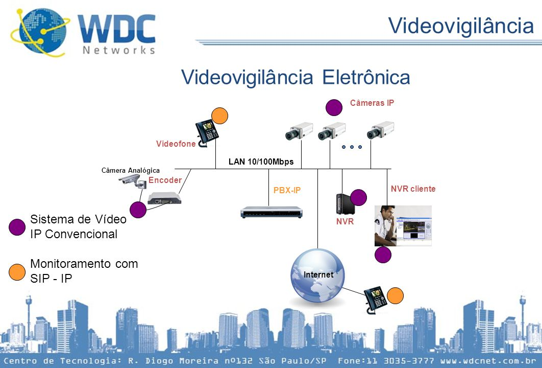 Videovigilância Eletrônica