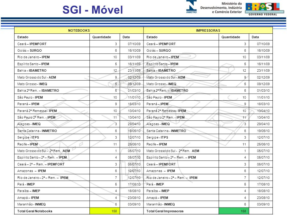 SGI - Móvel NOTEBOOKS IMPRESSORAS Estado Quantidade Data