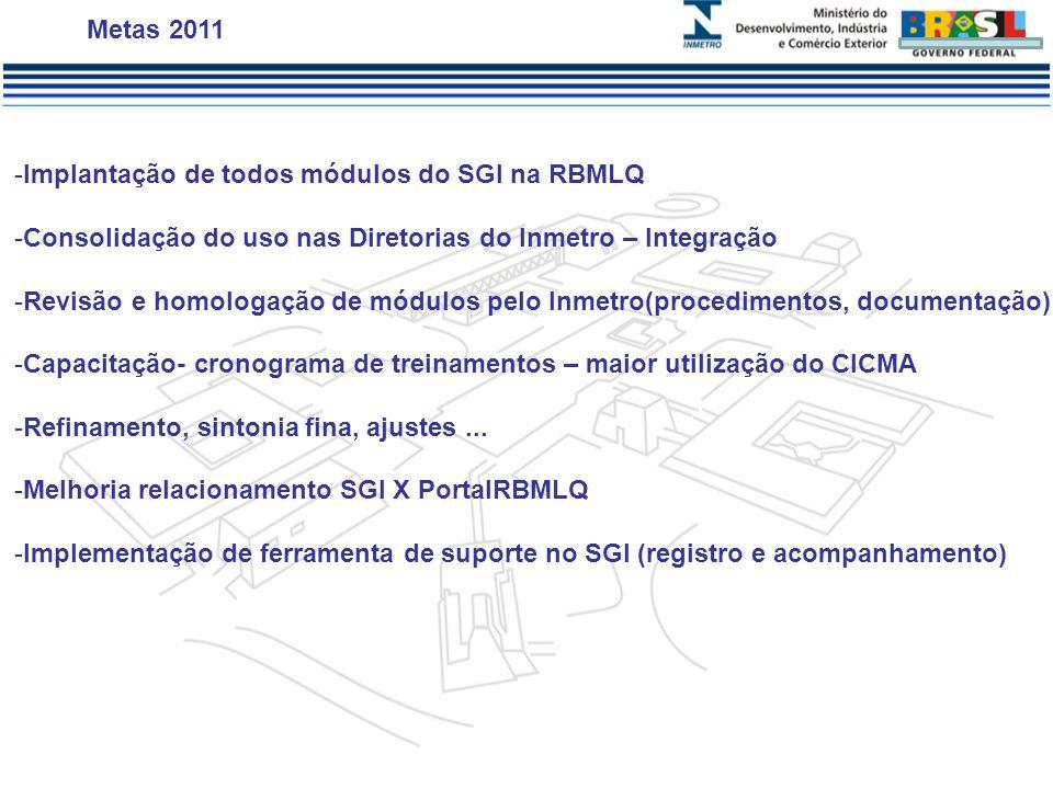 Metas 2011 Implantação de todos módulos do SGI na RBMLQ. Consolidação do uso nas Diretorias do Inmetro – Integração.