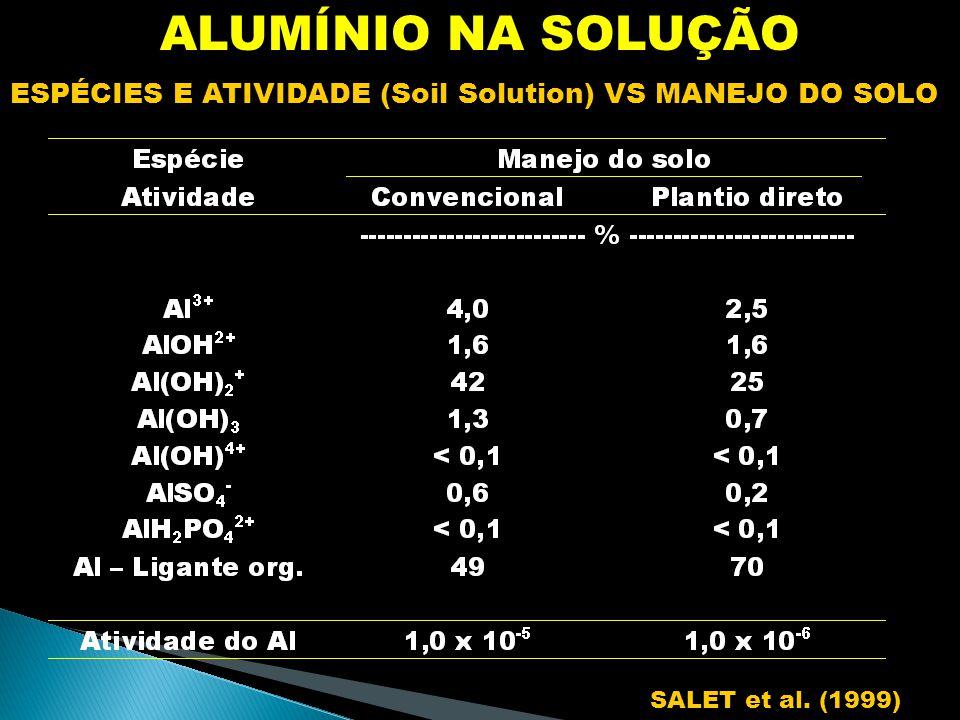 ALUMÍNIO NA SOLUÇÃO ESPÉCIES E ATIVIDADE (Soil Solution) VS MANEJO DO SOLO SALET et al. (1999)