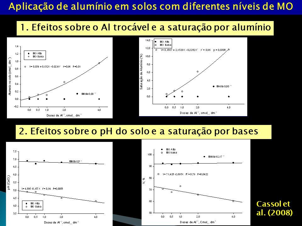 Aplicação de alumínio em solos com diferentes níveis de MO