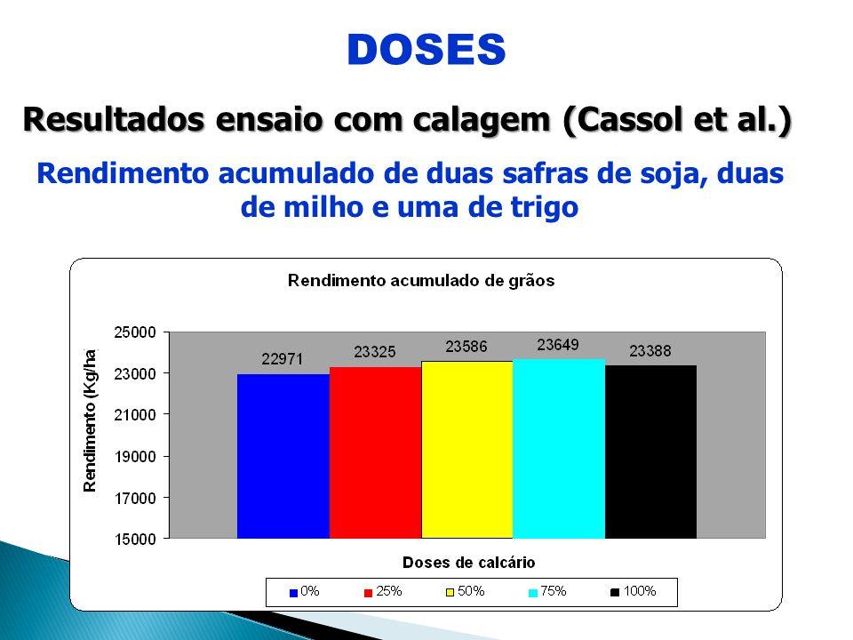DOSES Resultados ensaio com calagem (Cassol et al.)