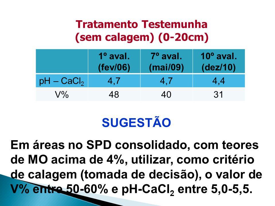 Tratamento Testemunha (sem calagem) (0-20cm)