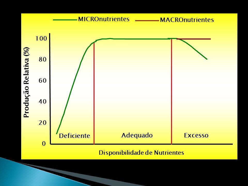 Produção Relativa (%) MICROnutrientes MACROnutrientes Deficiente