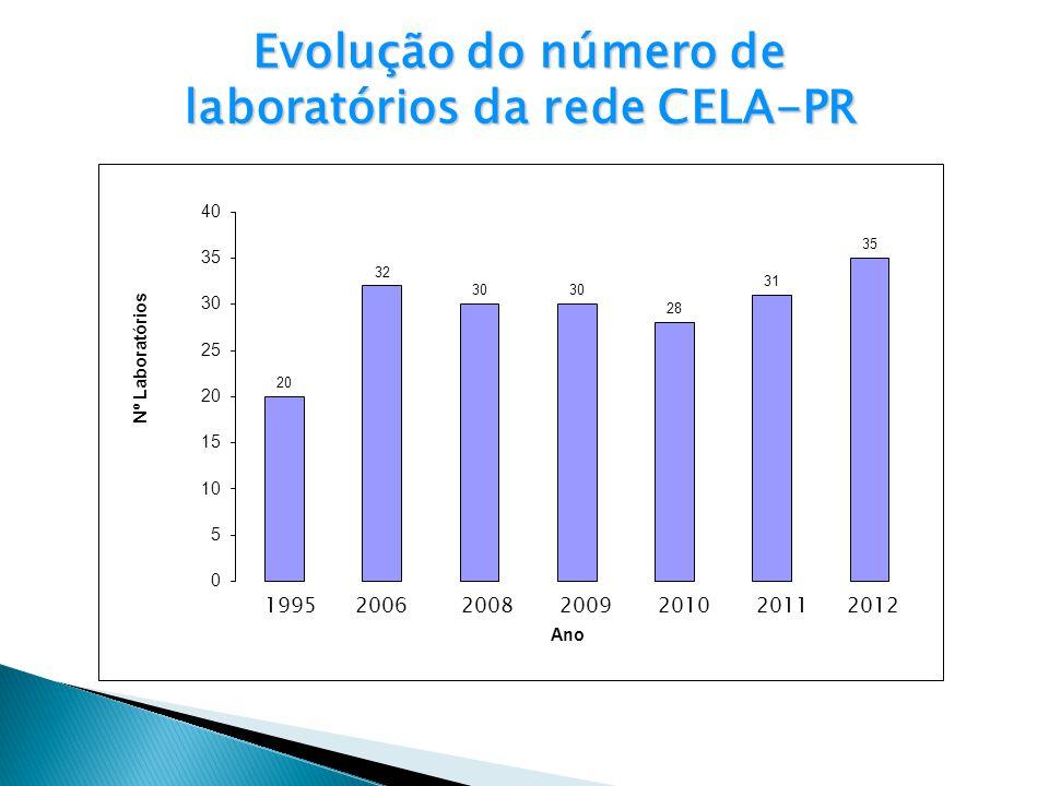 Evolução do número de laboratórios da rede CELA-PR